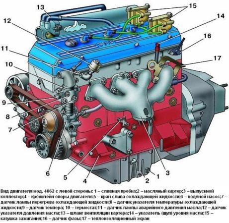Технические характеристики ЗМЗ-406