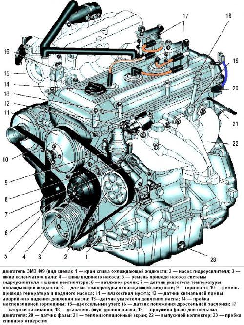 Технические характеристики ЗМЗ-409